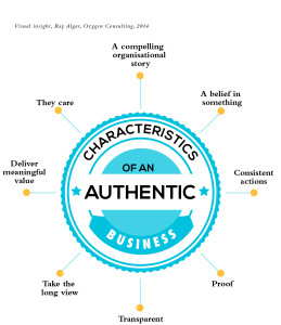 Diagram showing the characteristics of an authentic business – compelling organisational story, the care, a belief in something, consistent actions, proof, transparent, take the long view, deliver meaningful value