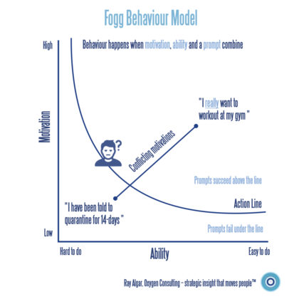 The Fogg Behaviour Model illustrates the conflict between a members wanting to visit their gym with the request to quarantine for 14-days.