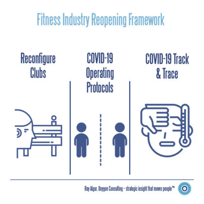 Track and Trace should be a key pillar of the UK Fitness Industry Reopening Framework