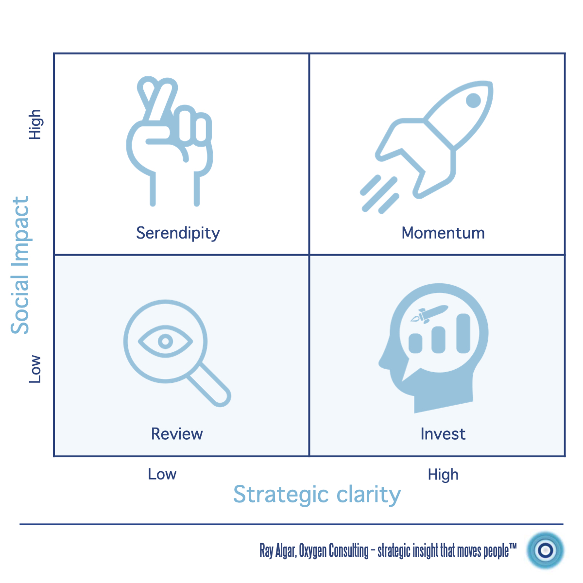 Social impact and strategic clarity framework — Ray Algar, Oxygen Consulting