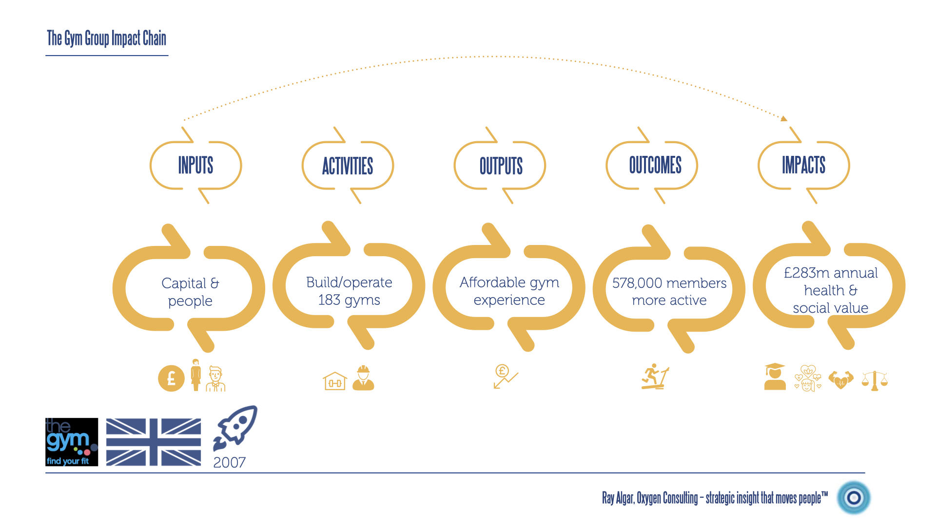 A diagram that illustrates how this gym chain converts its resources and activities into social Impact.